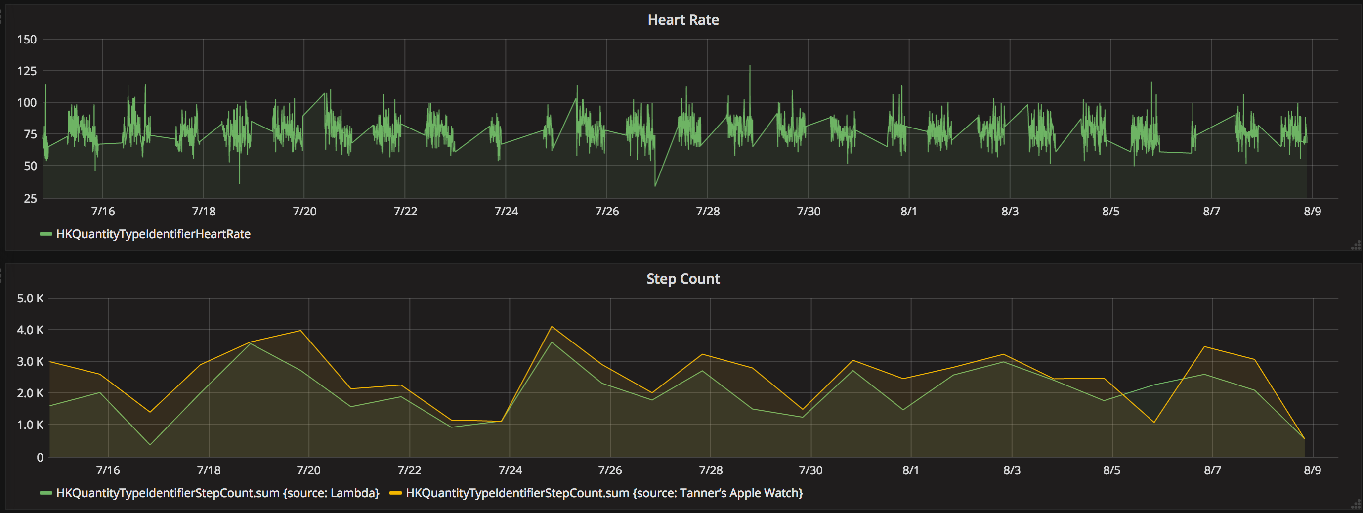 Importing Apple Health Data into InfluxDB – Tanner's Website