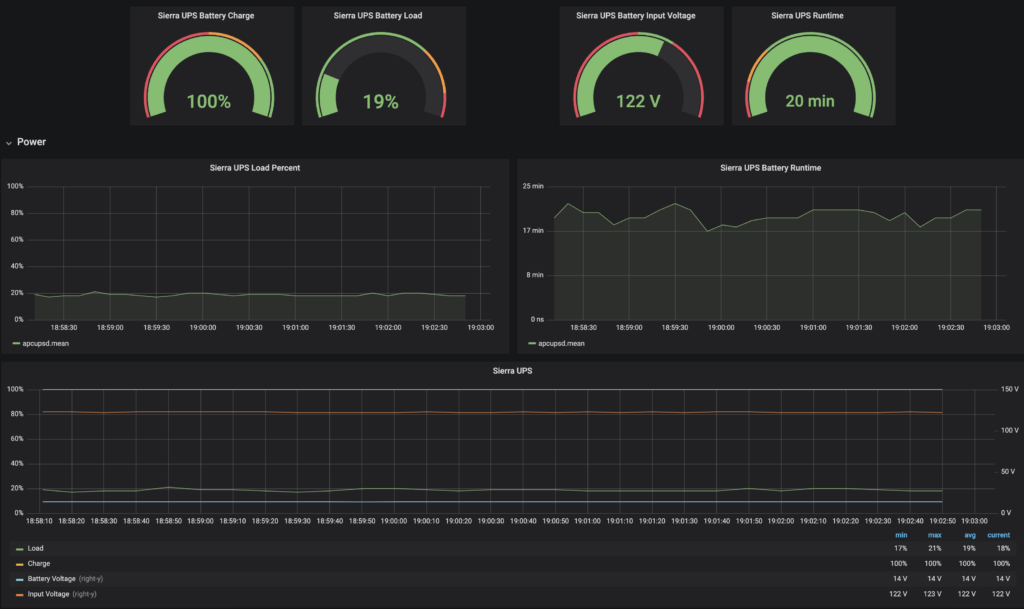 Grafana dashboard with APC UPS information