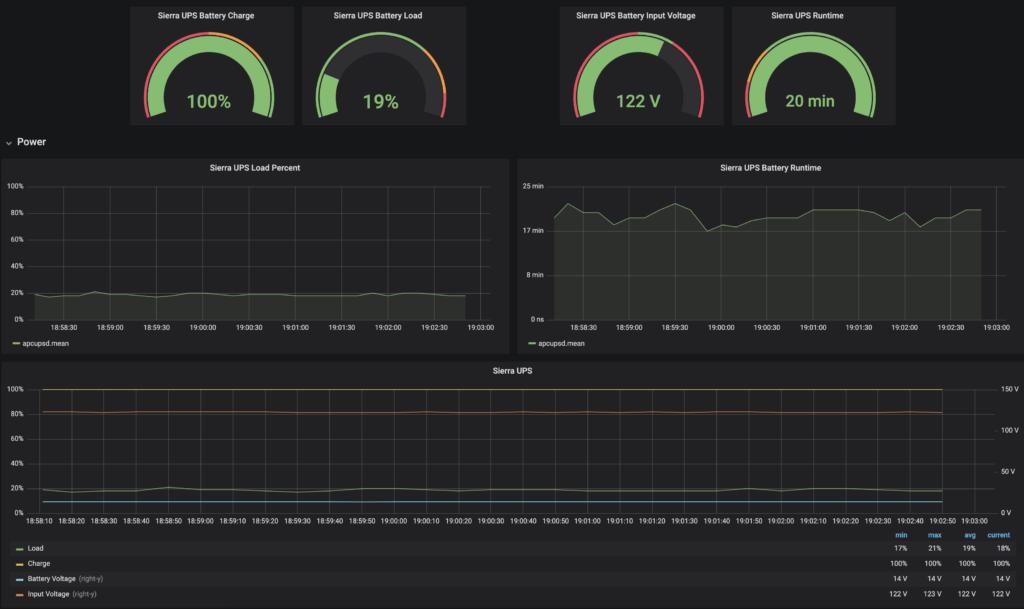 Grafana dashboard with APC UPS information